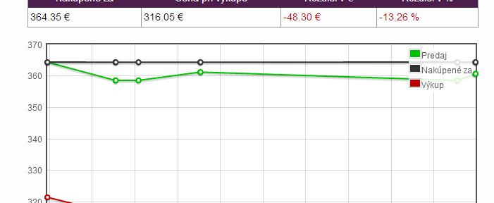 Graf vývoja cien_investičné zlato